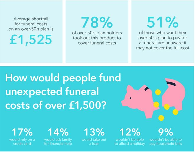 How Much Does a Funeral Cost.